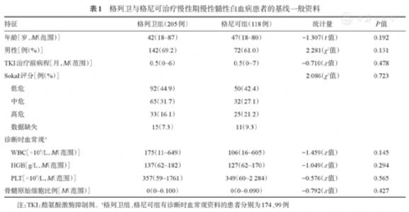 国产与原研伊马替尼治疗初诊慢性期慢性髓性白血病的疗效和安全性比较