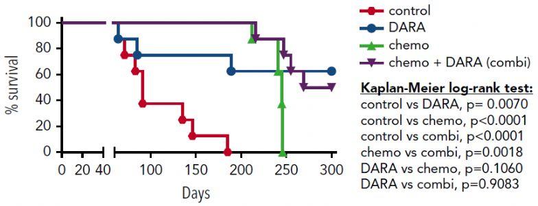 科学家发现急性T淋巴细胞白血病的新型免疫疗法