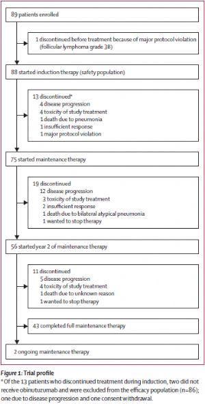 复发/难治性滤泡性淋巴瘤患者二线治疗新选择:Obinutuzumab联合来那度胺