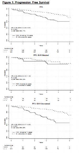 IR方案用于CLL/SLL成人患者的初始治疗